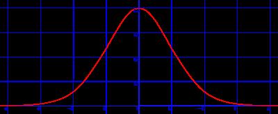 Gráfica de la distribución normal de media 0 y desviación típica 1
