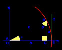 Trigonometria 02.svg