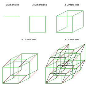 Dice analogy- 1 to 5 dimensions.svg