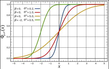 Función de distribución para la distribución normal