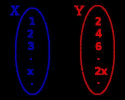f(x)= 2x