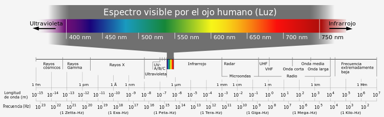Electromagnetic spectrum-es.svg