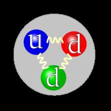 Quark structure neutron.svg